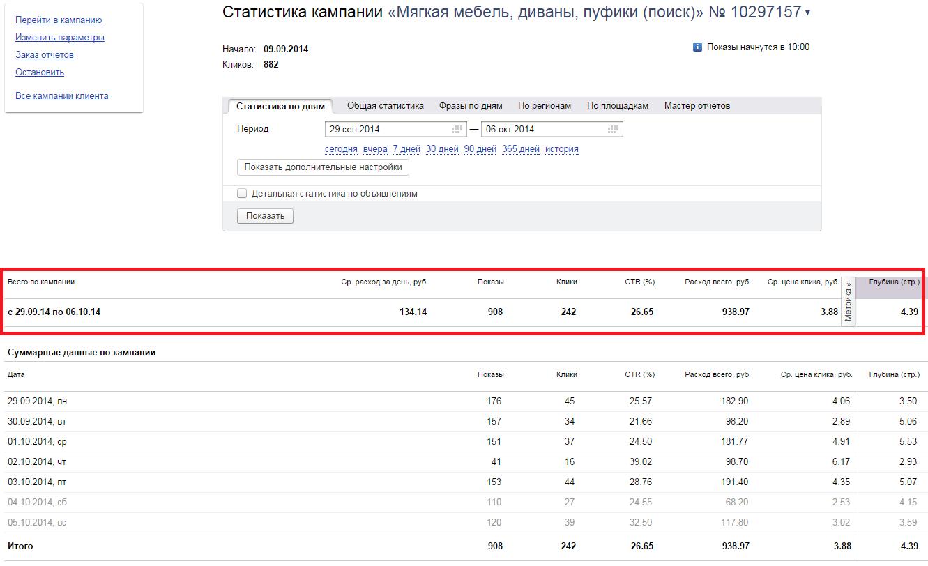 Яндекс Директ мебель