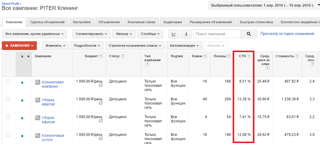 кейс Adwords