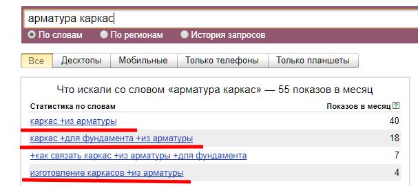 Чек-лист настройки Яндекс.Директ