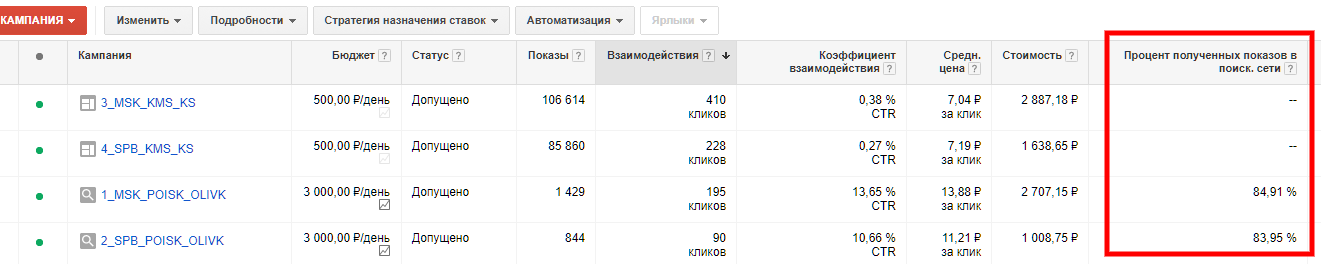 Чек-лист Google Adwords
