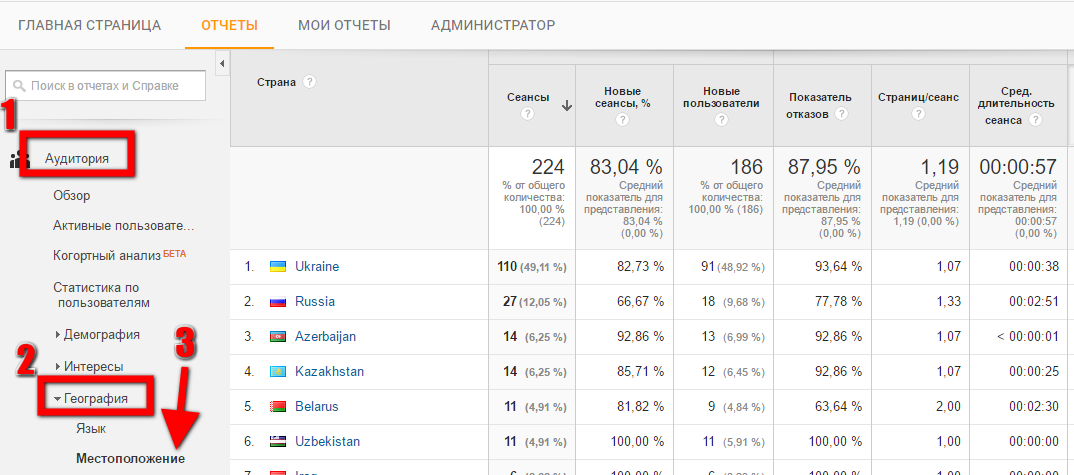 География в Google Analytics