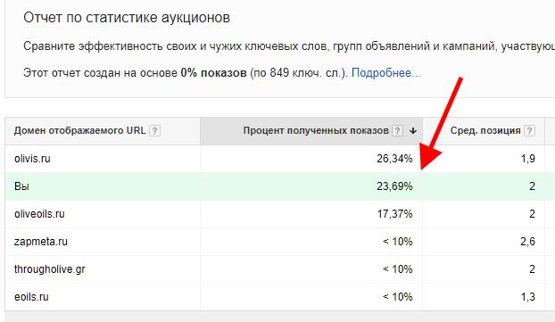 Чек-лист Google Adwords