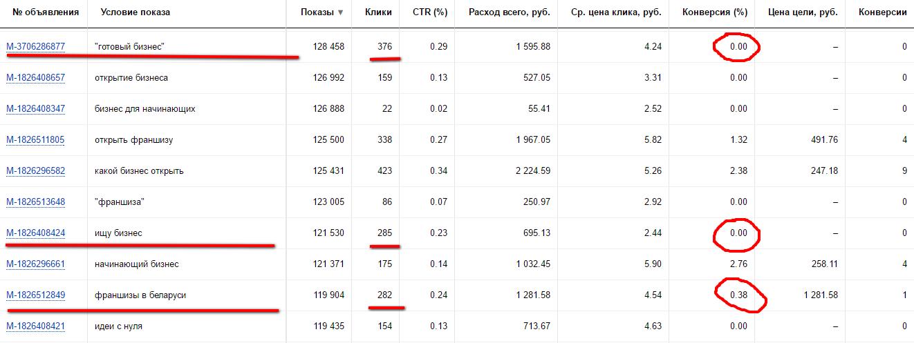 Оптимизация Яндекс Директ