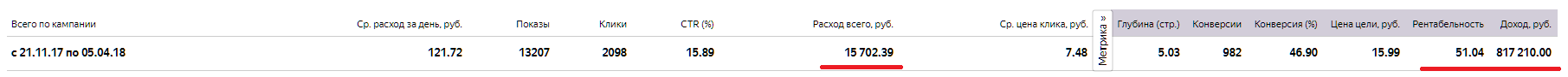 Как продать за 4 месяца на 817 210.00 руб. при вложениях в 15.702 руб.